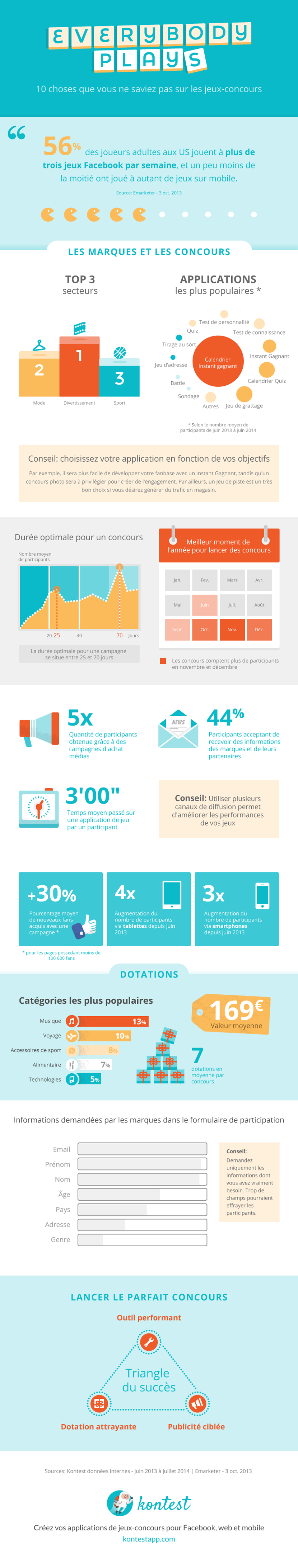 2014 - Infographie Everybody Plays