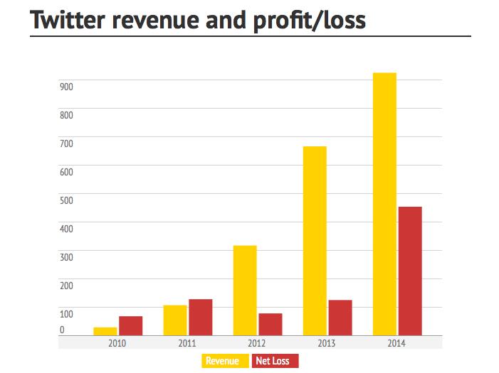 resultats-twitter-troisieme-trimestre-2014