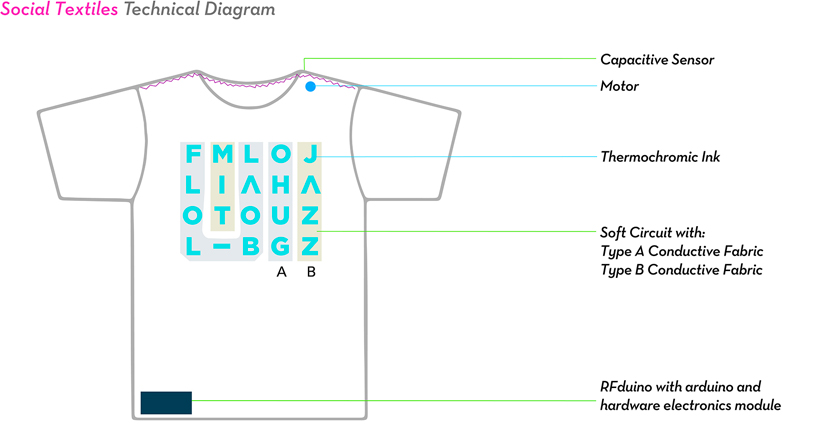 social-textiles-2
