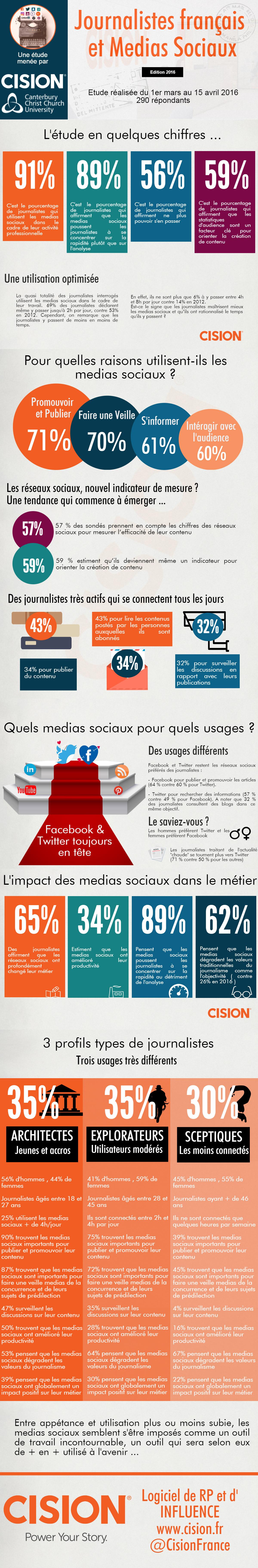 Cision Infographie Journalistes Réseaux Sociaux