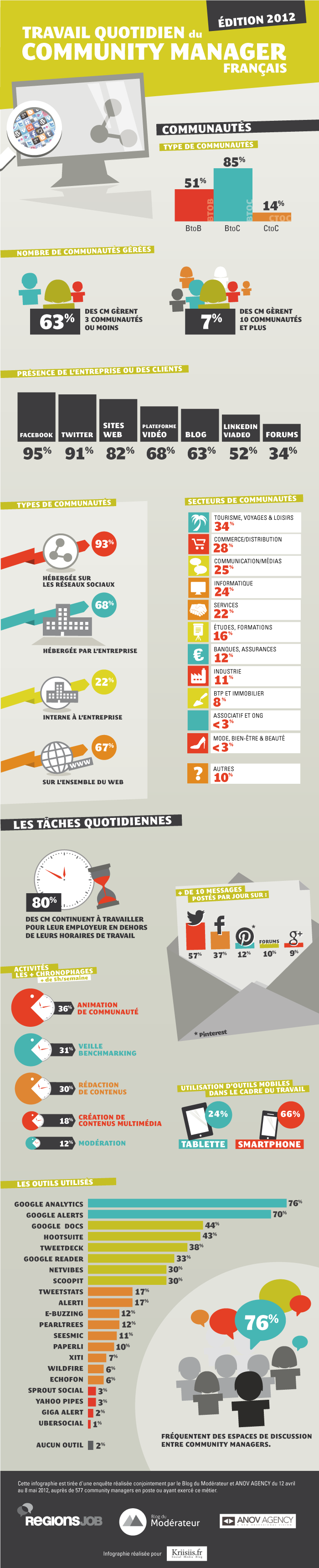 infographie community manager